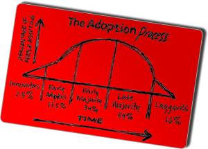 Source: Adoption Curve Sketchnote by Mike Rhode on Flickr