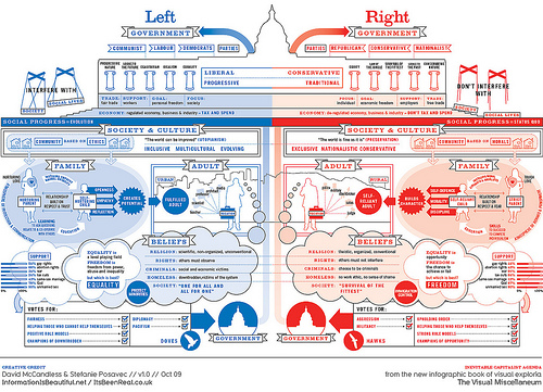 Source: Left vs Right: US Political Spectrum by mkandlez on Flickr