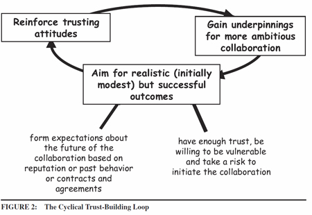 Vangen, Siv and Chris Huxham (2003), The Cyclical Trust-Building Loop